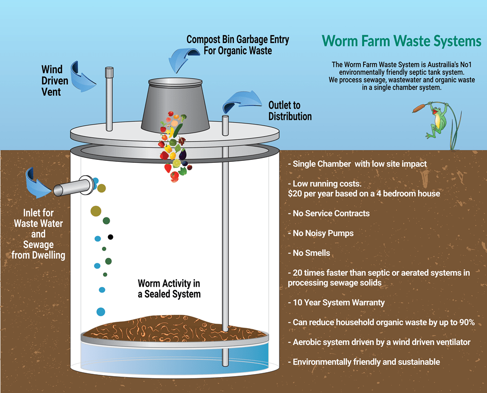 Septic Tank Systems - Sewage & Wastewater Management