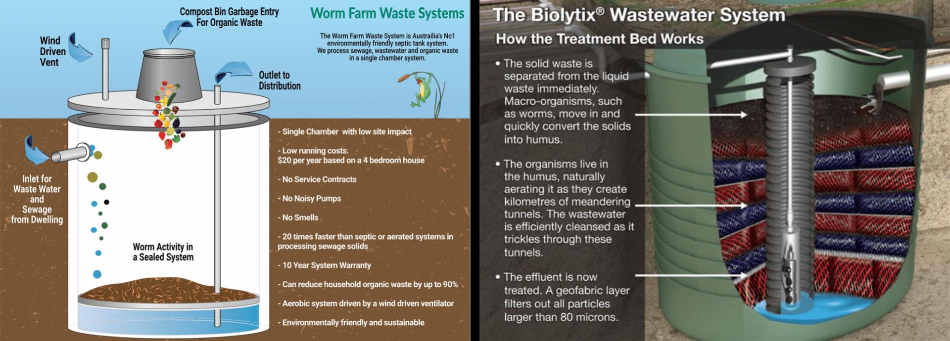 Biolytix & Worm Farm Waste System